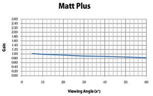 HARKNESS  Matt Plus – Versatile 2D Screens