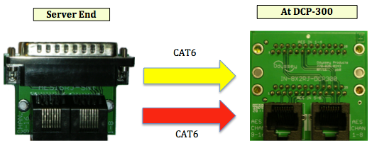 Odyssey AES16RJ Kits for DCP100 and DCP300